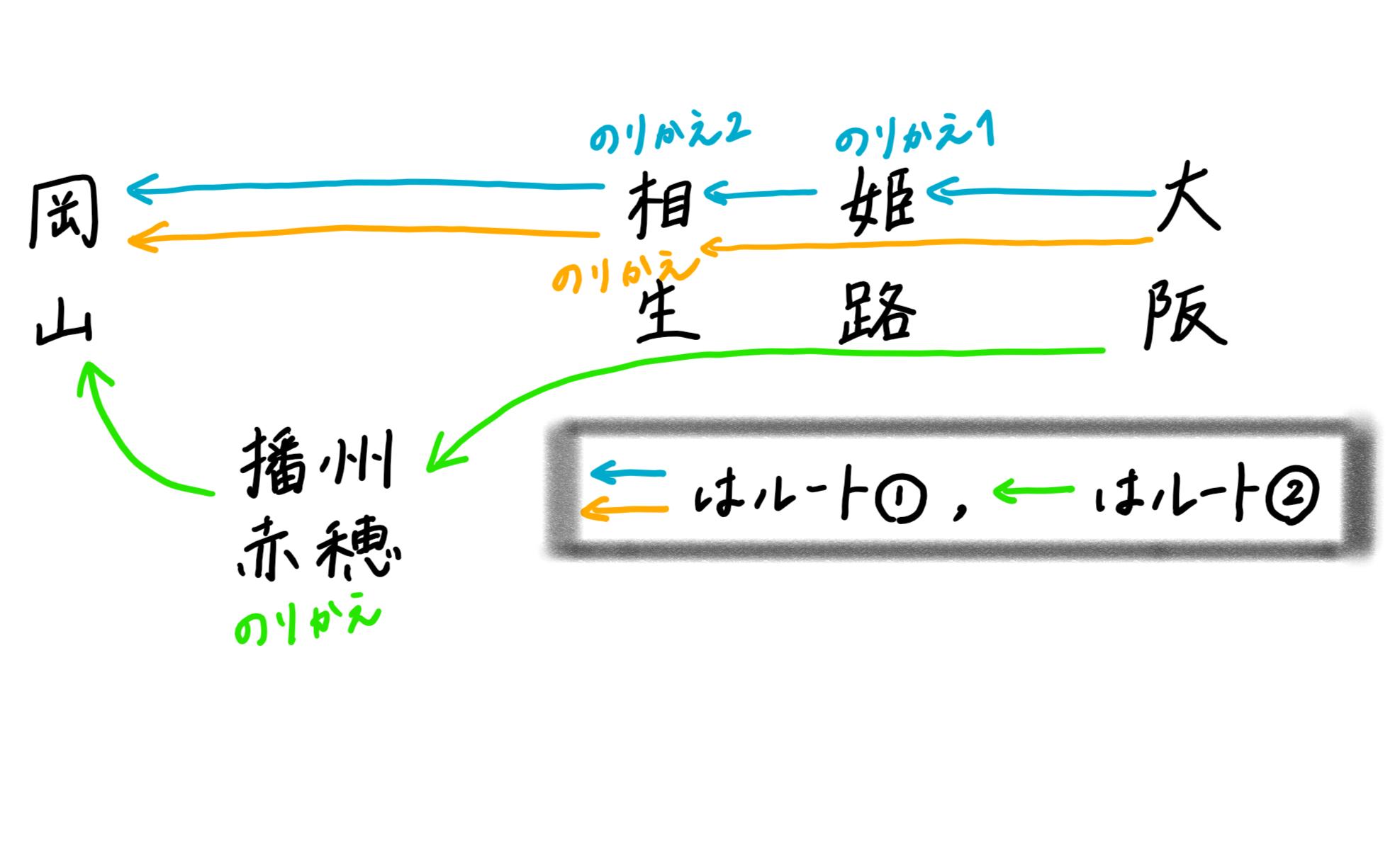 大阪~岡山の乗り替えを図で分かりやすく説明した。
